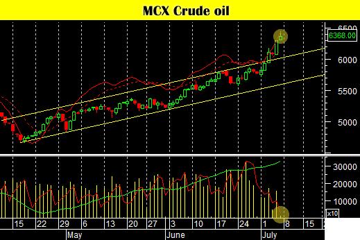 mcx-crude-oil