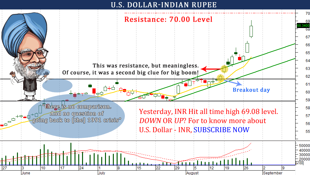 Forex forecast inr usd