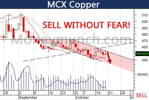 MCX-Copper-10-20-13
