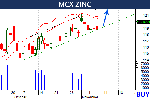 mcx-zinc