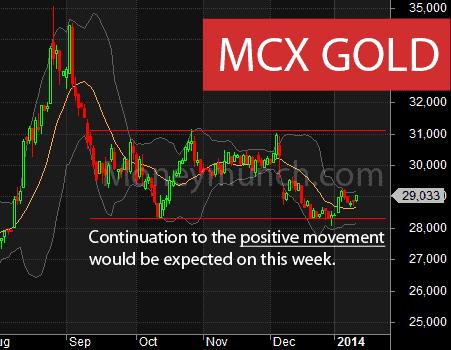 mcx gold chart