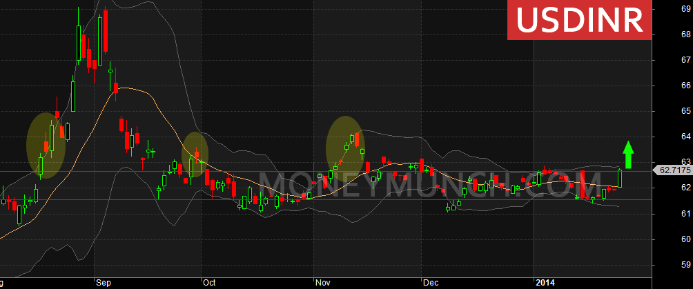 usdinr-moneymunch