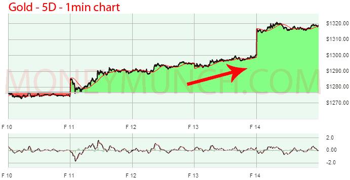 mcx gold 1 minute chart