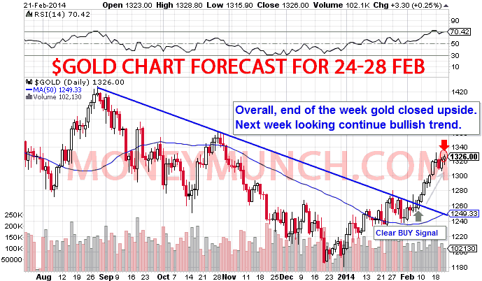 MCX Gold Forecast Tips