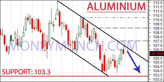 mcx aluminium chart