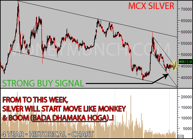 silver 4 year chart