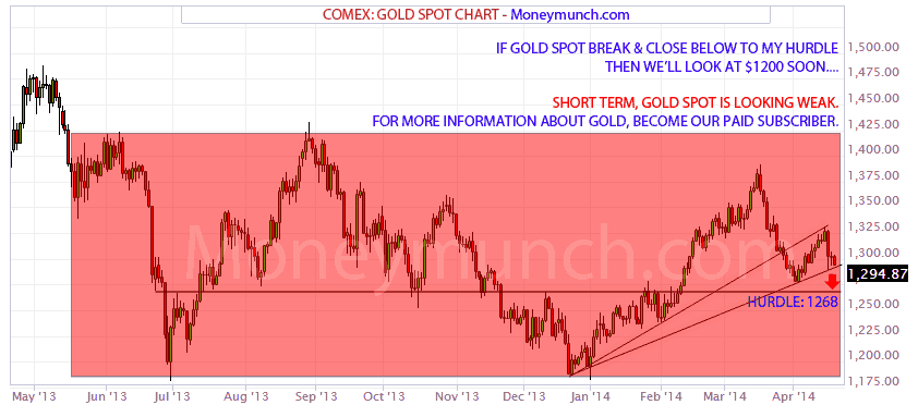 comex gold spot chart