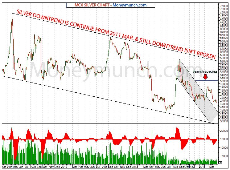 MCX Silver Futures : All Expiry