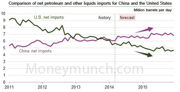 petroleum-imports-us-china