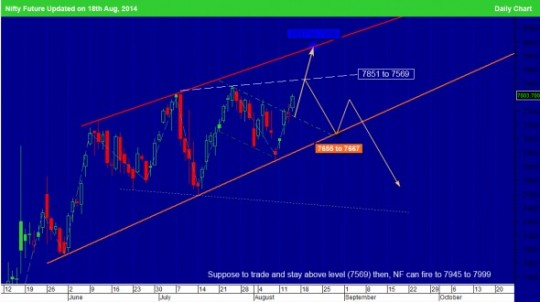 nifty-future-charts-aug