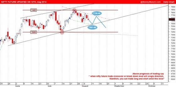 nifty-future-updated