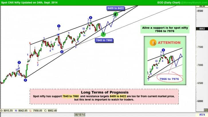 nifty future positional chart