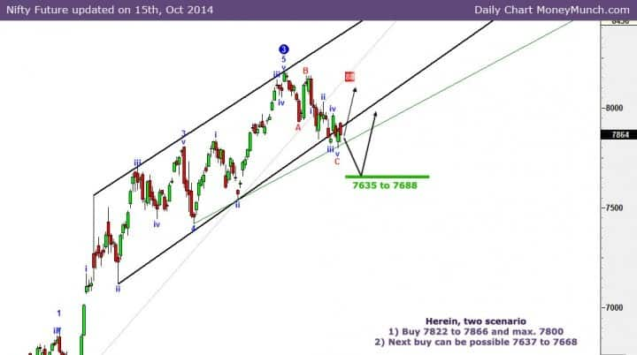 nifty-future-charts-with-two-scenario