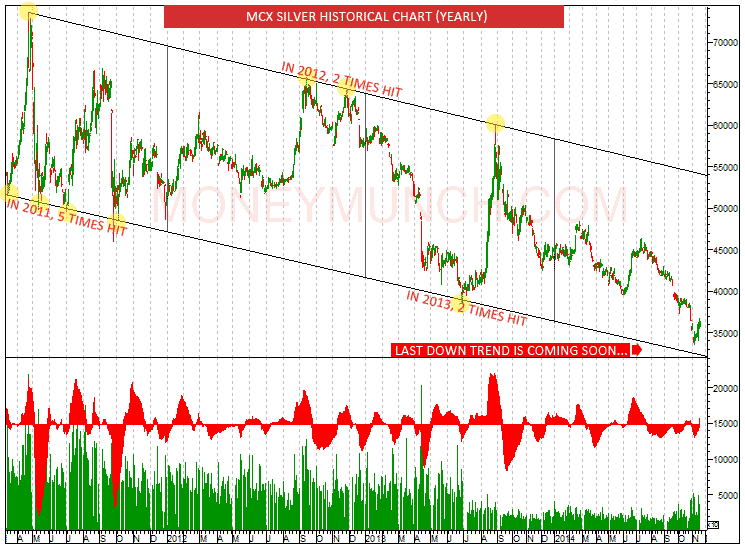 MCX Silver chart tips