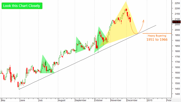 INFY-stock-technical-analysis