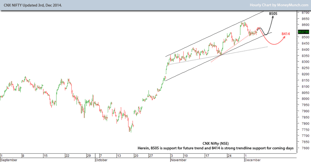 cnx-nifty-technical-analysis