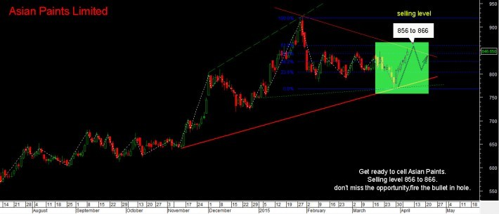 Asian Paints Limited