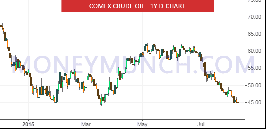 crude oil daily chart tips
