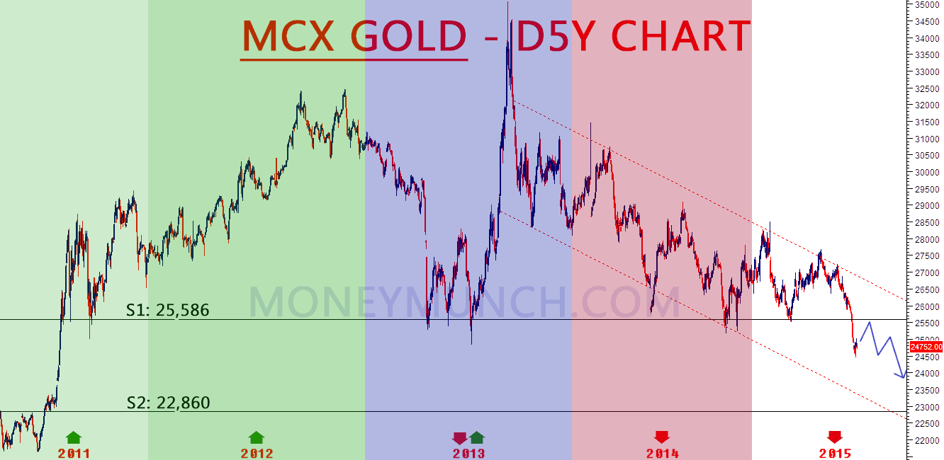 mcx gold chart tips