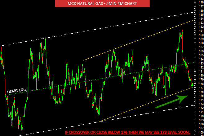 mcx natural gas chart tips