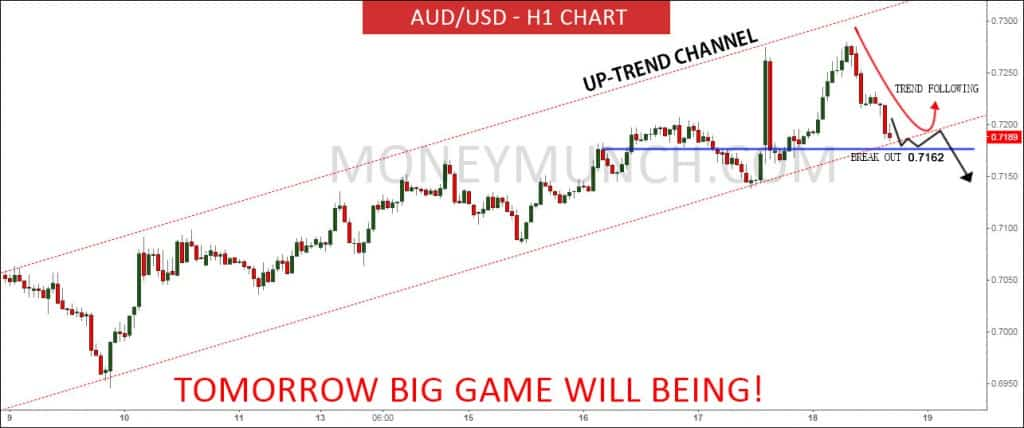 aud usd hourly technical chart