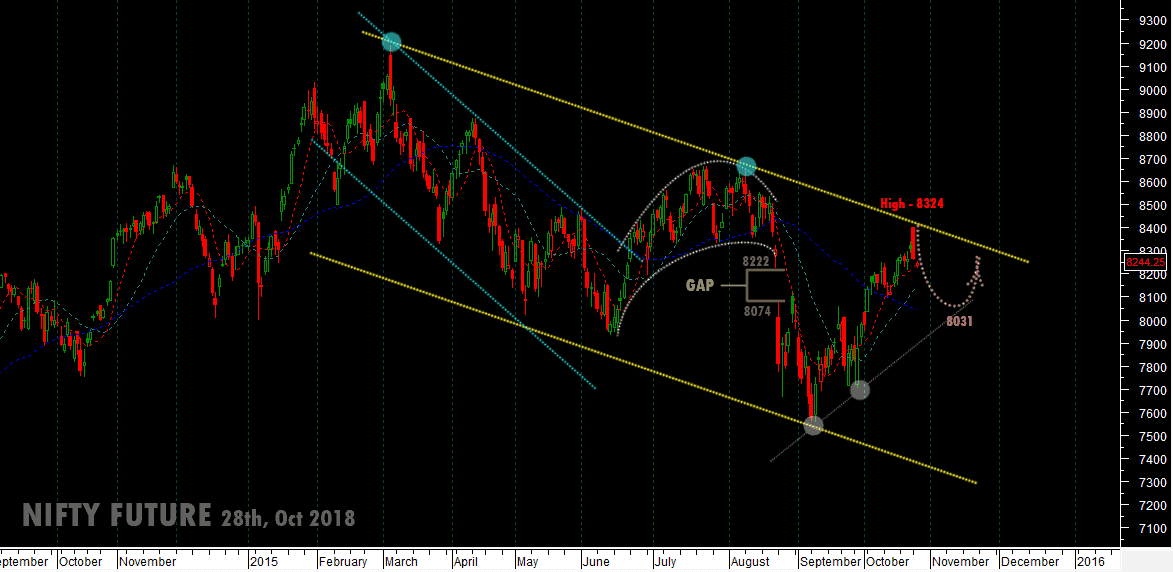 support-nifty-future