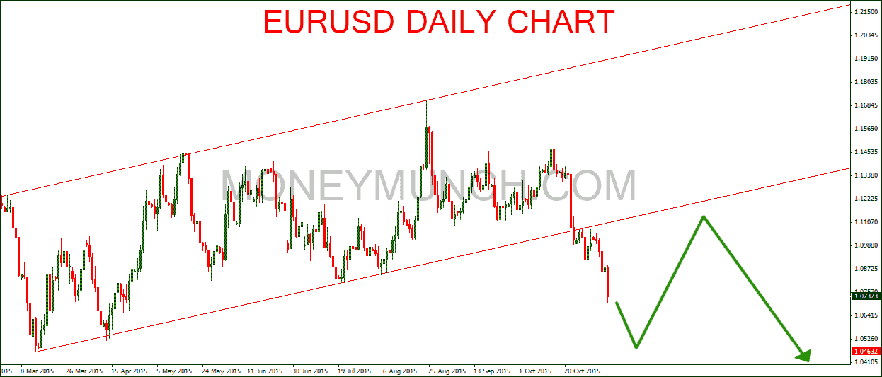 Eur usd forex free signals