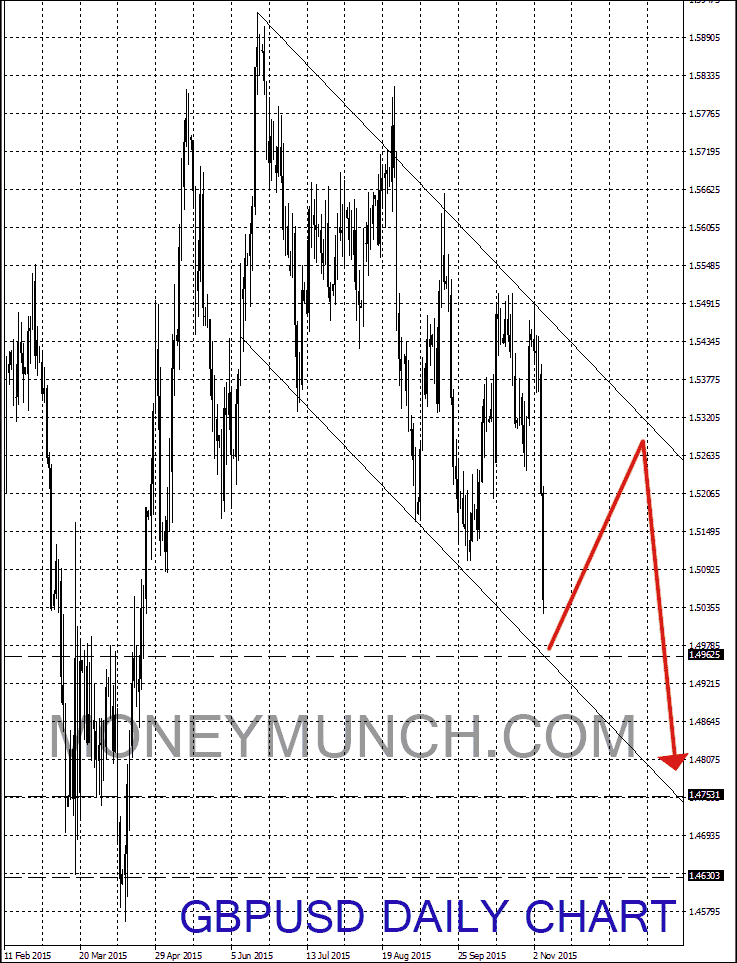free signals gbpusd chart forecast