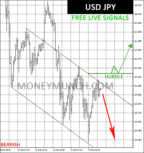 FREE Forex currency signals on USD JPY chart