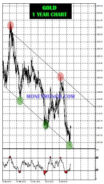 Free commodity gold tips