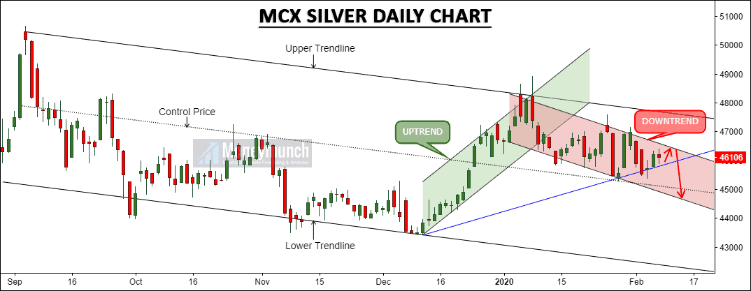 free silver daily chart tips