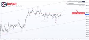 free nse kotakbank chart & tips