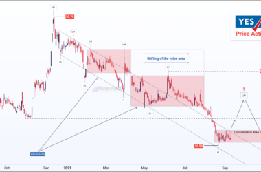 free nse yes bank daily chart & tips