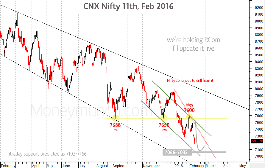 nifty downward