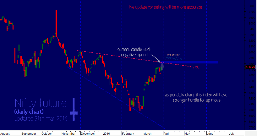 daily-nifty-april