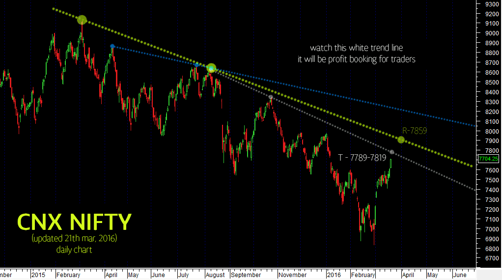 nifty-outlook