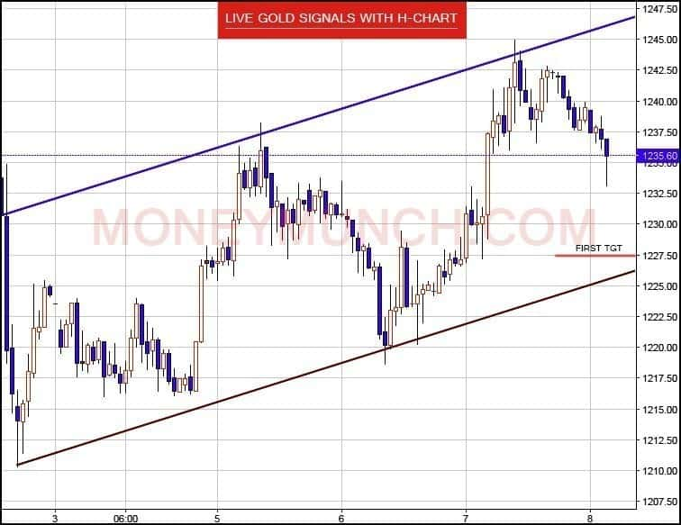 Live Gold Price - Gold News Gold Market Insights KITCO