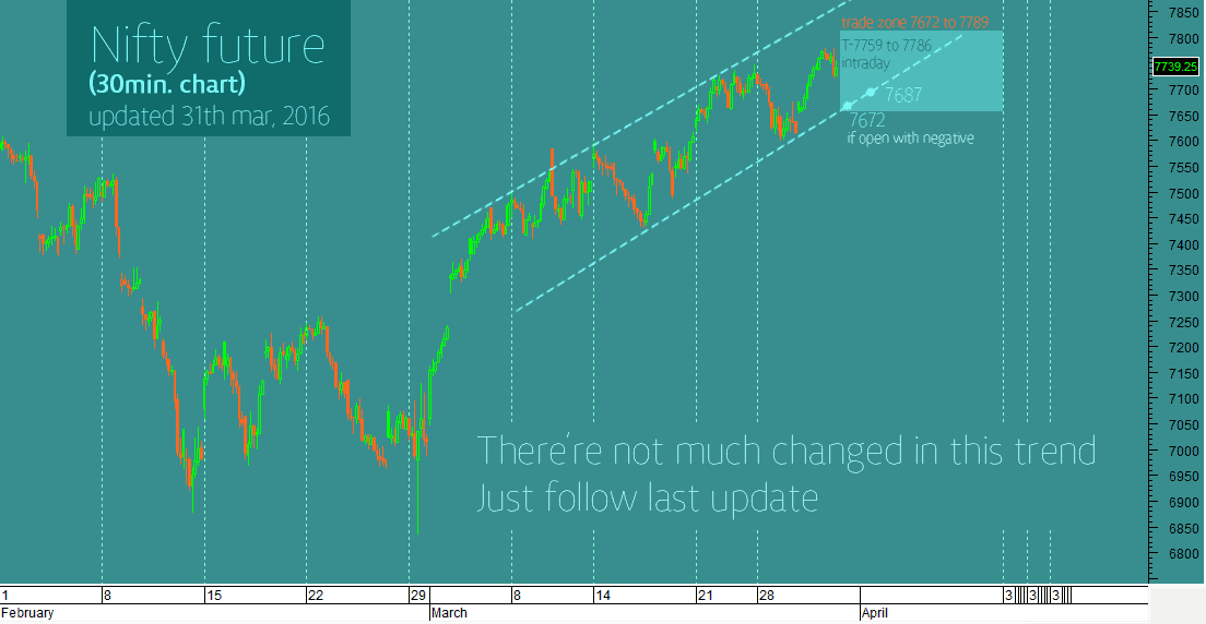 intraday-nifty-future