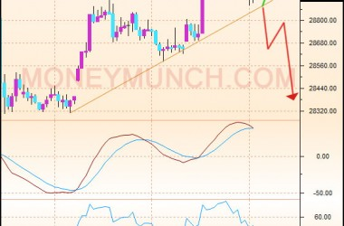 MCX Gold intraday tips with chart
