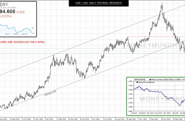 USDCAD charts with signals & tips