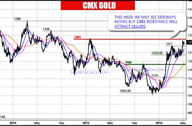 comex gold 2 years charts tips signals