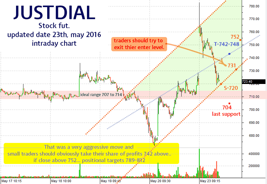 exit justdial