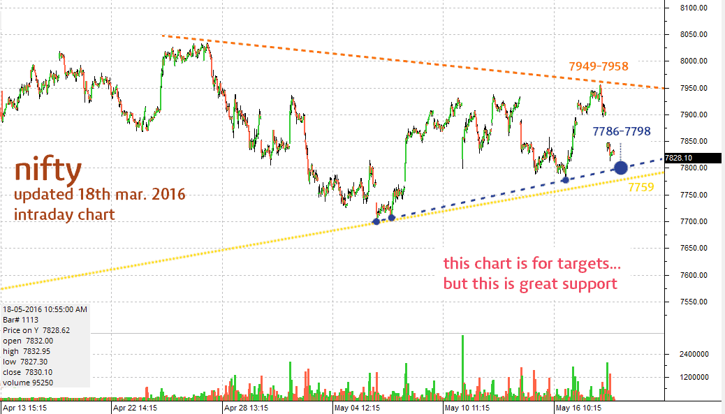 nifty-chart-target