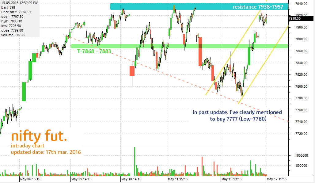 nifty-future-short-sell