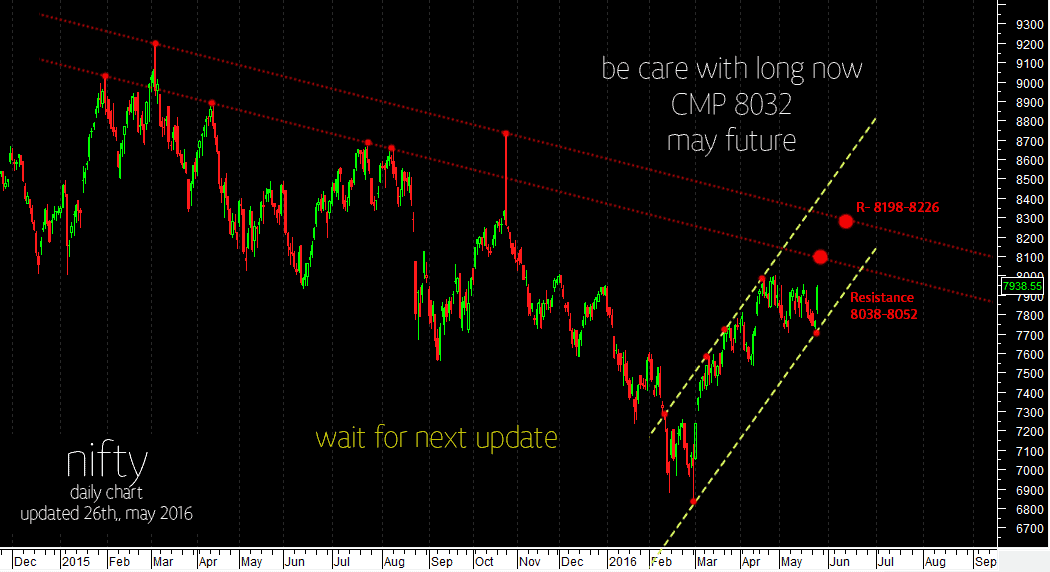 nifty-resistance