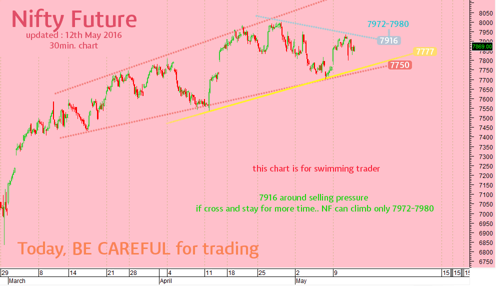 nifty-swimming-trade