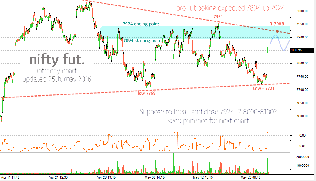nifty-target-chart