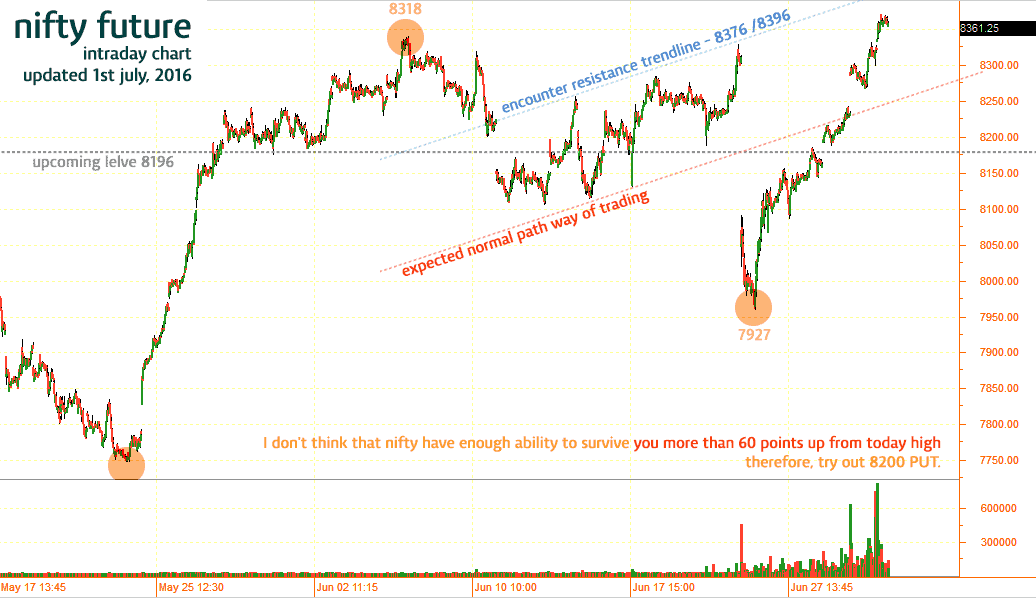8200-nifty-call