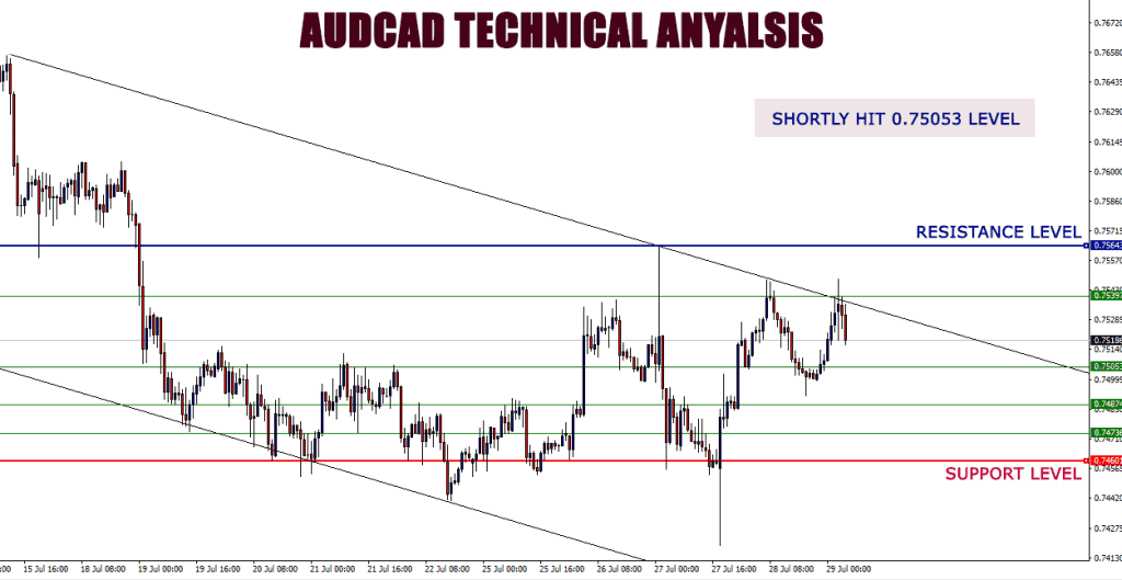 AUDUSD_technical_analysis
