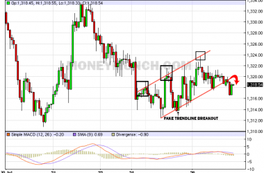 FREE COMEX Gold intraday charts signals